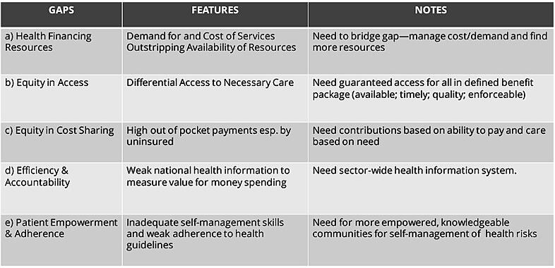 Caribbean health systems: the five (5) gaps & need for changes