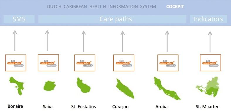 Dutch Carribean health information sytem