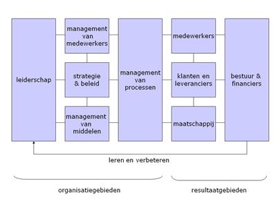 INK managementmodel